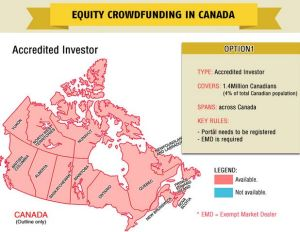 Equity Crowdfunding in Canada Infographic