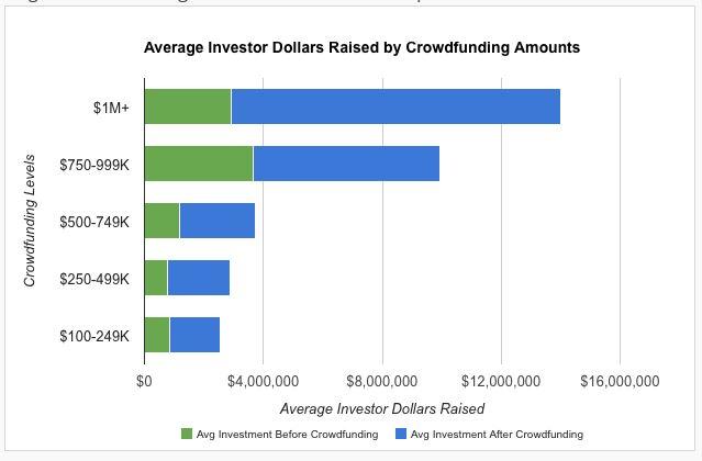 Chart of Crowdfunding levels versus dollars raised