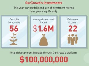 OurCrowd investments by Dec 2014