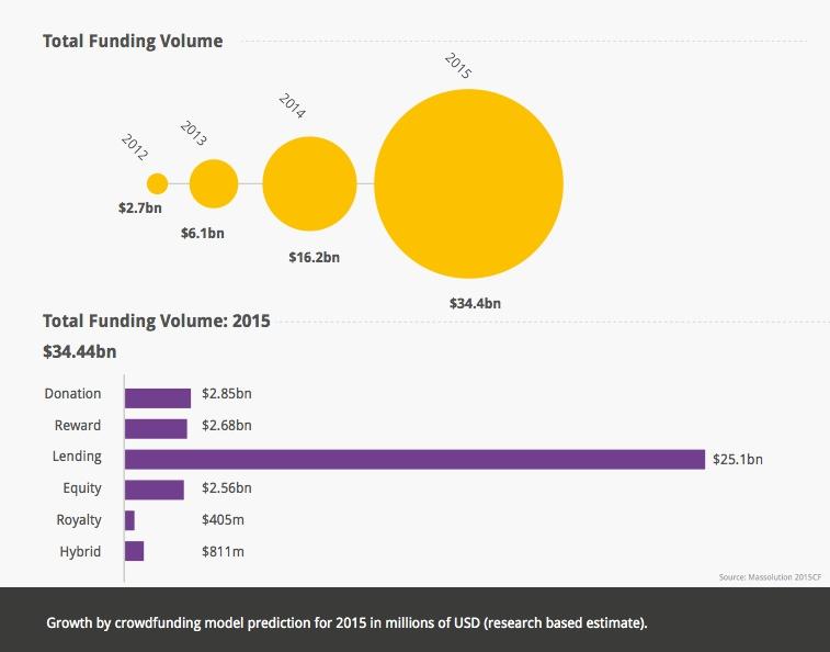 Funding_Volume_Crowdfunding_Industry_2015_Models