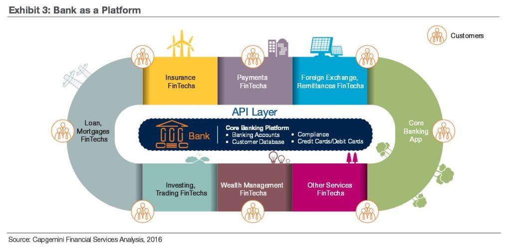 fintech-trend-banks-as-a-platform