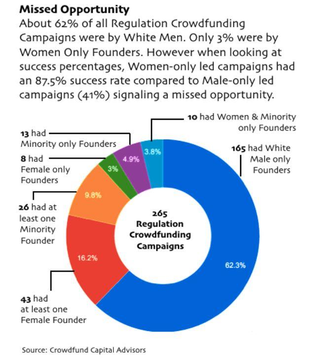 Women & Minorities in Regulation Crowdfunding: High Success Rate Despite Low Representation & Lower Funding Levels