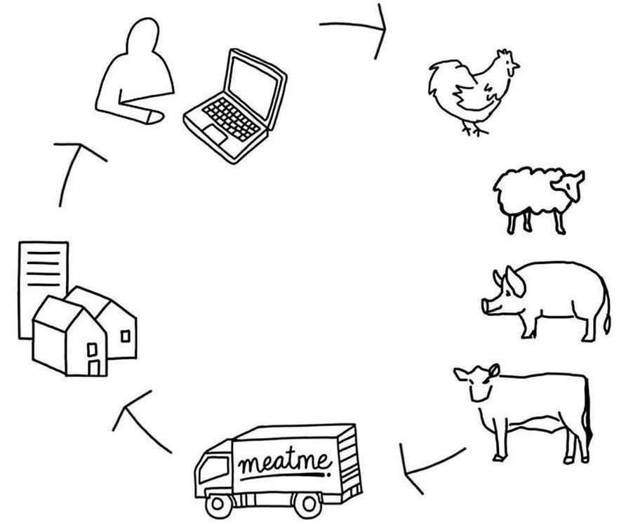 Meatme: Crowdfund a cow, pig, lamb or chicken for dinner