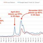Canada's Blockchain Stocks Roar into Q4