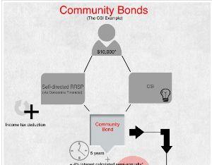Community Bonds
