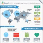 Canadian portal CrowdCapital Infographic