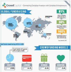 CrowdCapital Crowdfunding in Canada 1 296x300 - CrowdCapital Crowdfunding in Canada 1