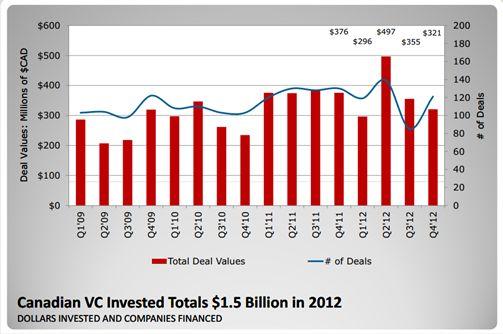 Canadian VC activity 2012