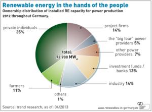 renewable energy distribution 300x222 - renewable-energy-distribution