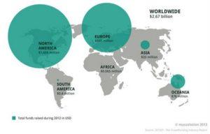 Global Crowdfunding 2013 300x192 - Crowdfunding Around the World