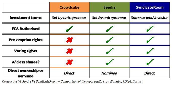 UK Equity Platform Comparison chart