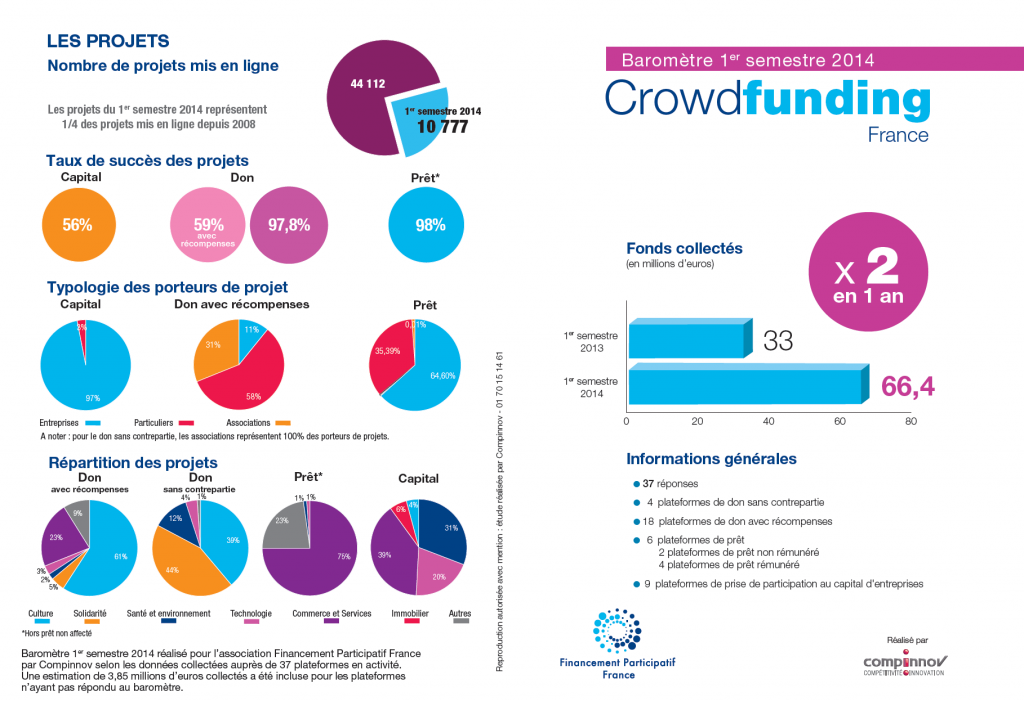 Crowdfunding in France First half of 2014 A - French Crowdfunding Laws Now in Force