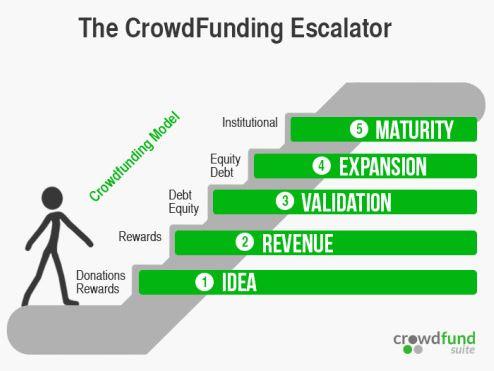 Crowdfundsuite