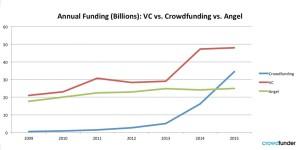 Crowdfunder crowdfunding VC angel 300x150 - Crowdfunder_crowdfunding_VC_angel