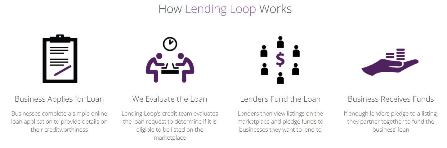 How Lending Loop works