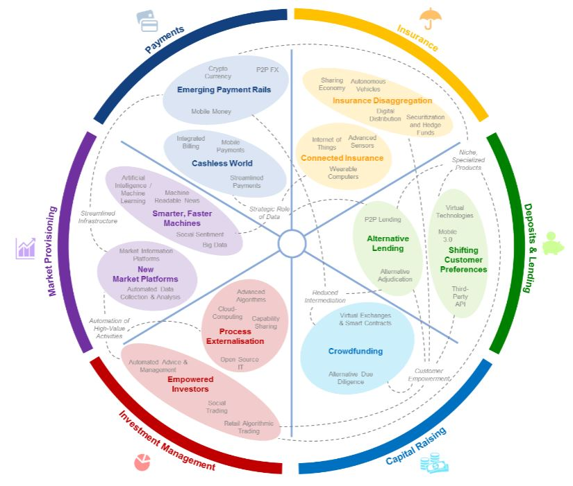 Financial services innovation clusters