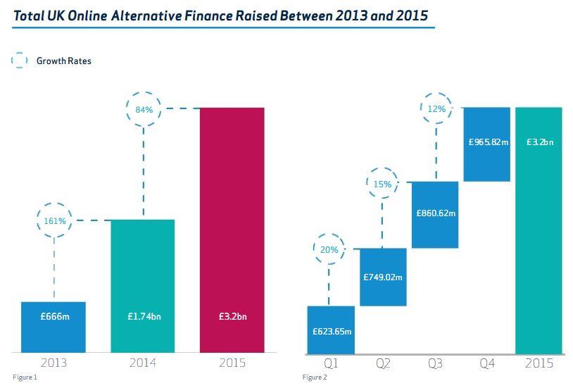 Total UK Altfi Finance raised 2013-2015