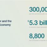 Kickstarter's 30,000 Job Impact on the Creative Economy
