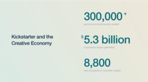 Kickstarters impact 300x166 - Kickstarter's 30,000 Job Impact on the Creative Economy