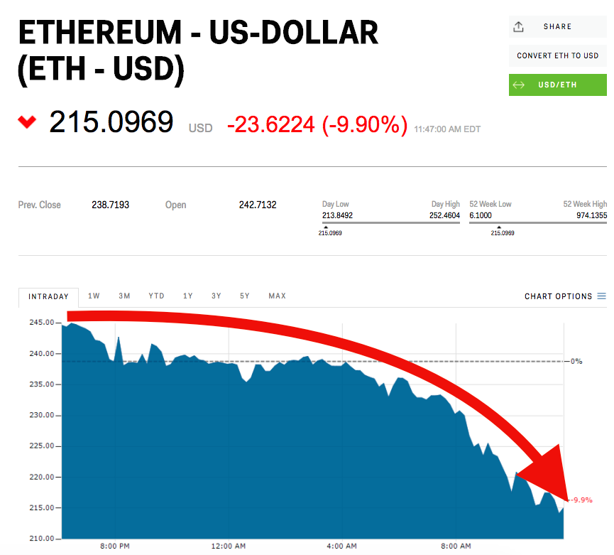"""Ether USD screen shot 2017 07 10 at 115725 am - No, Ether Isn't """"Getting Crushed."""" Here's What's Really Going On."""