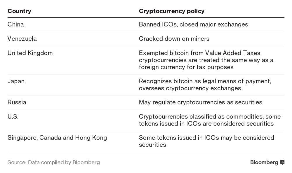 global ICO regulations - Global Regulators Play Bitcoin Whack-a-Mole as Demand Explodes