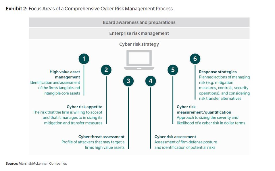 Cyber risk management process - Capital One data breach shows why it shouldn't be a tech company that does banking