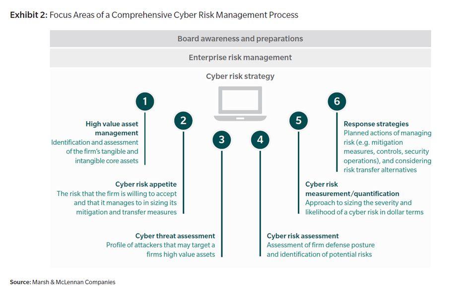Cyber risk management process - Global Governance Insights on Emerging Risks