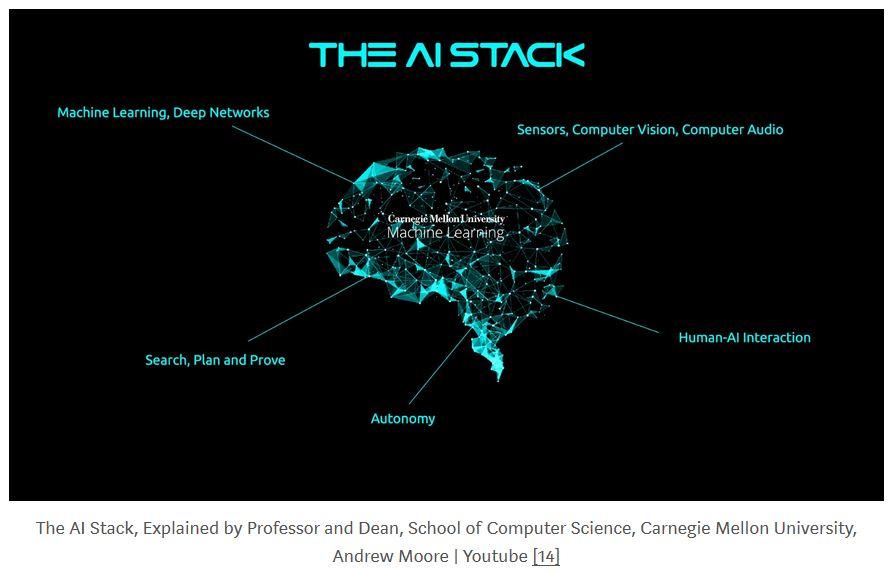 AI tech stack - Current Innovation Ecosystem News:  FINTECH & FUNDING