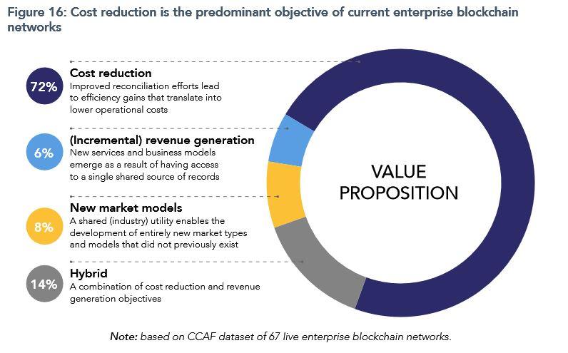 Cambridge study enterprise blockchain value prop - Cambridge Alternative Finance Centre publishes 2nd Global Enterprise Blockchain Benchmarking Study