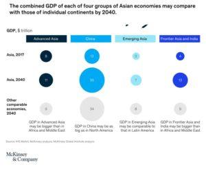 Forecasted Asian GDP 2040 300x246 - Forecasted Asian GDP 2040