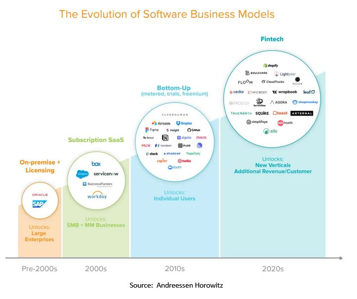 evolution of software business models. - Fintech Scales Vertical SaaS