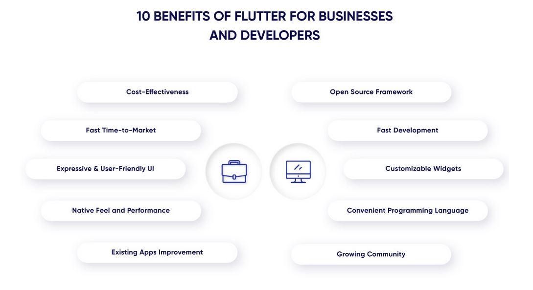 Benefits of flutter - Google Flutter for Web Development