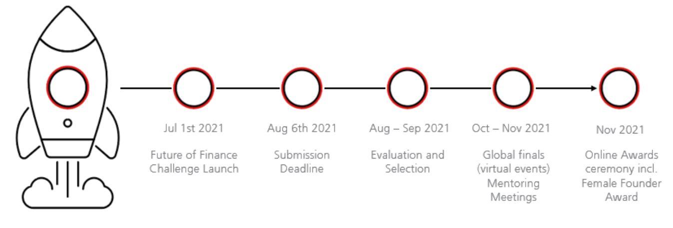 UBS 2021 fintech challenge timeline - UBS [Submission deadline: Aug 6]:  Future of Finance Challenge 2021